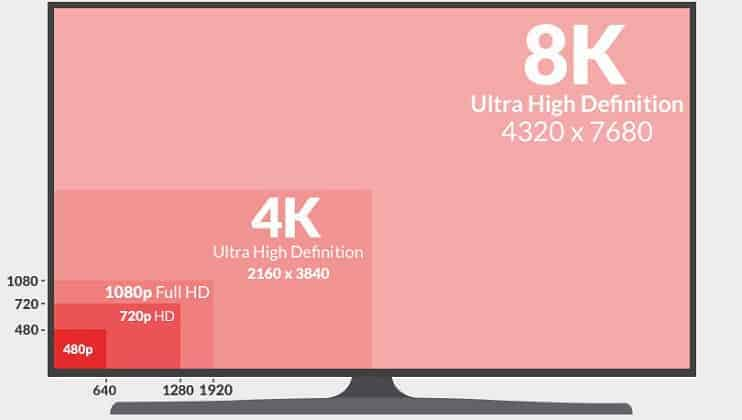 720p vs 1080p vs 1440p vs 4K vs 8K - Which Should I Choose? [Simple]
