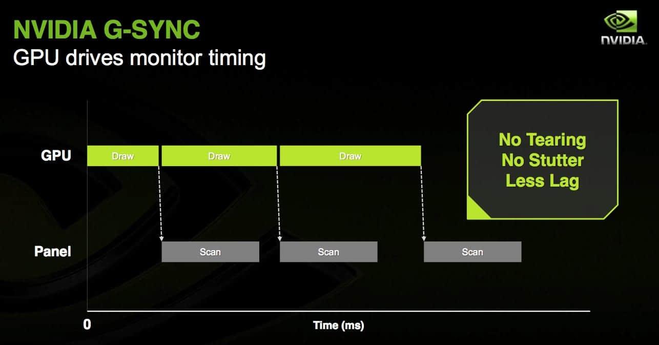 are g sync monitors worth it