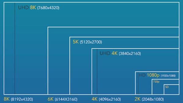720p vs 1080p vs 1440p vs 4K vs 8K