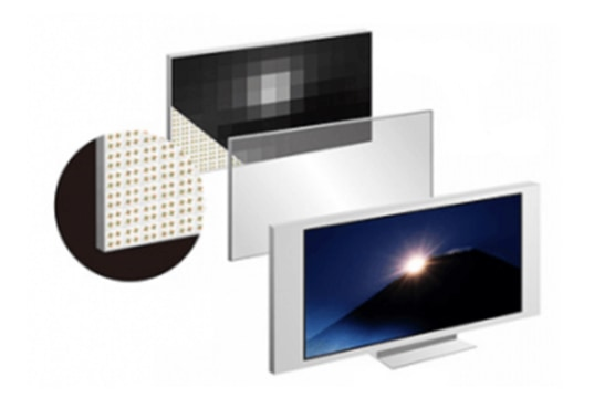 What Is Led Local Dimming