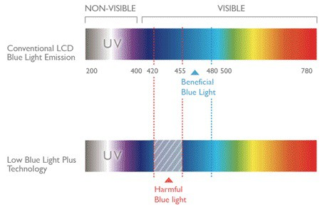 What Is Low Blue Light Technology