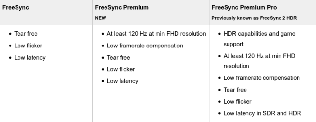 freesync premium table