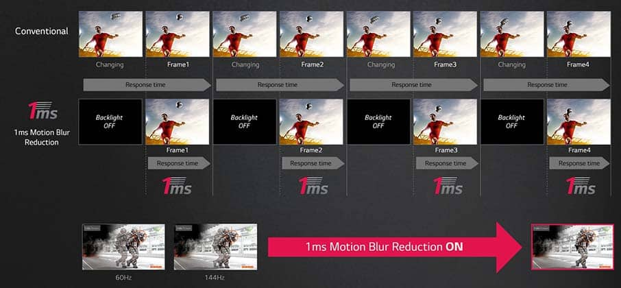 lg 1ms motion blur reduction technology