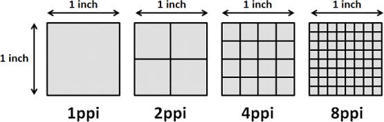 pixel per inch ratio