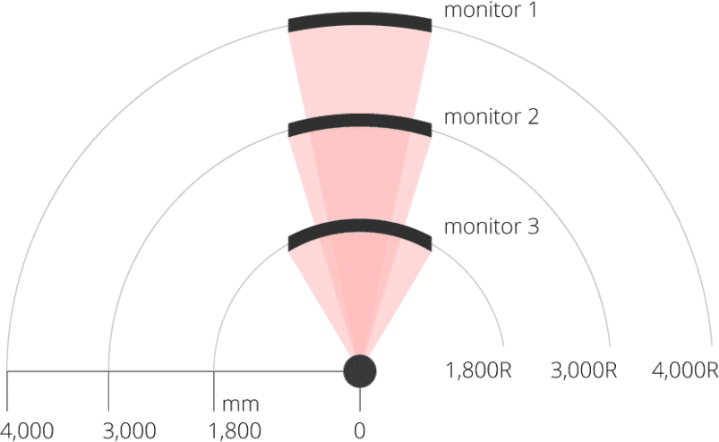 monitor curvature radius ratings