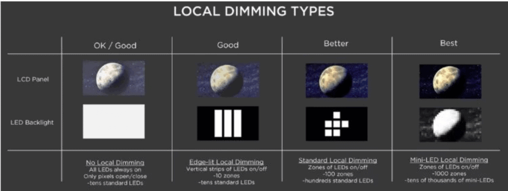 different local dimming types