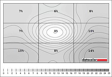 monitor brightness uniformity