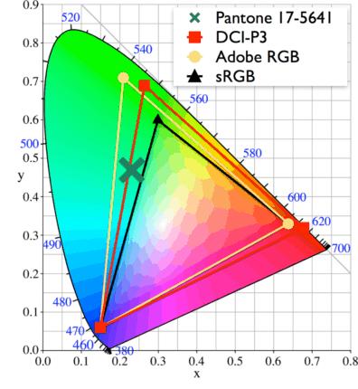 DCI P3 vs Adobe RGB Color Gamut