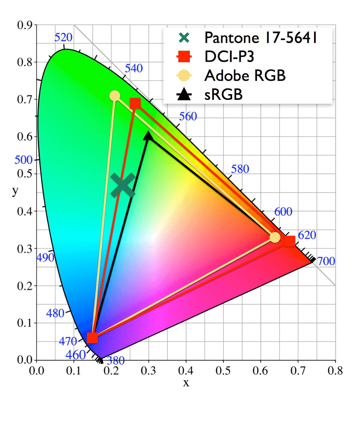 DCI P3 vs Adobe RGB Color Gamut 1