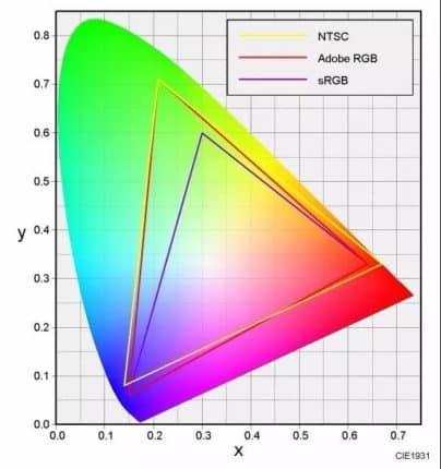 sRGB vs NTSC