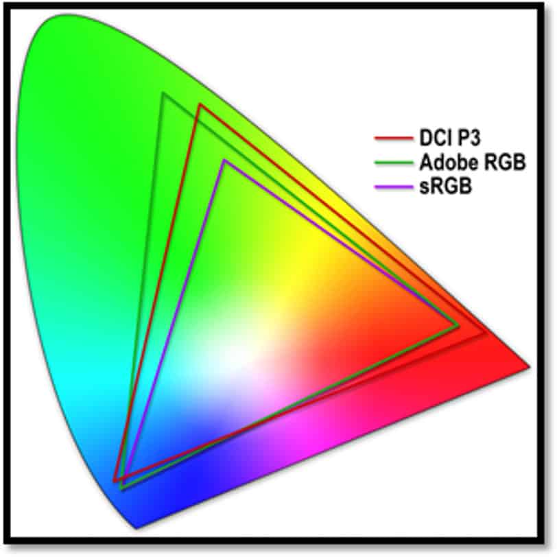 DCI P3 vs Adobe RGB vs sRGB